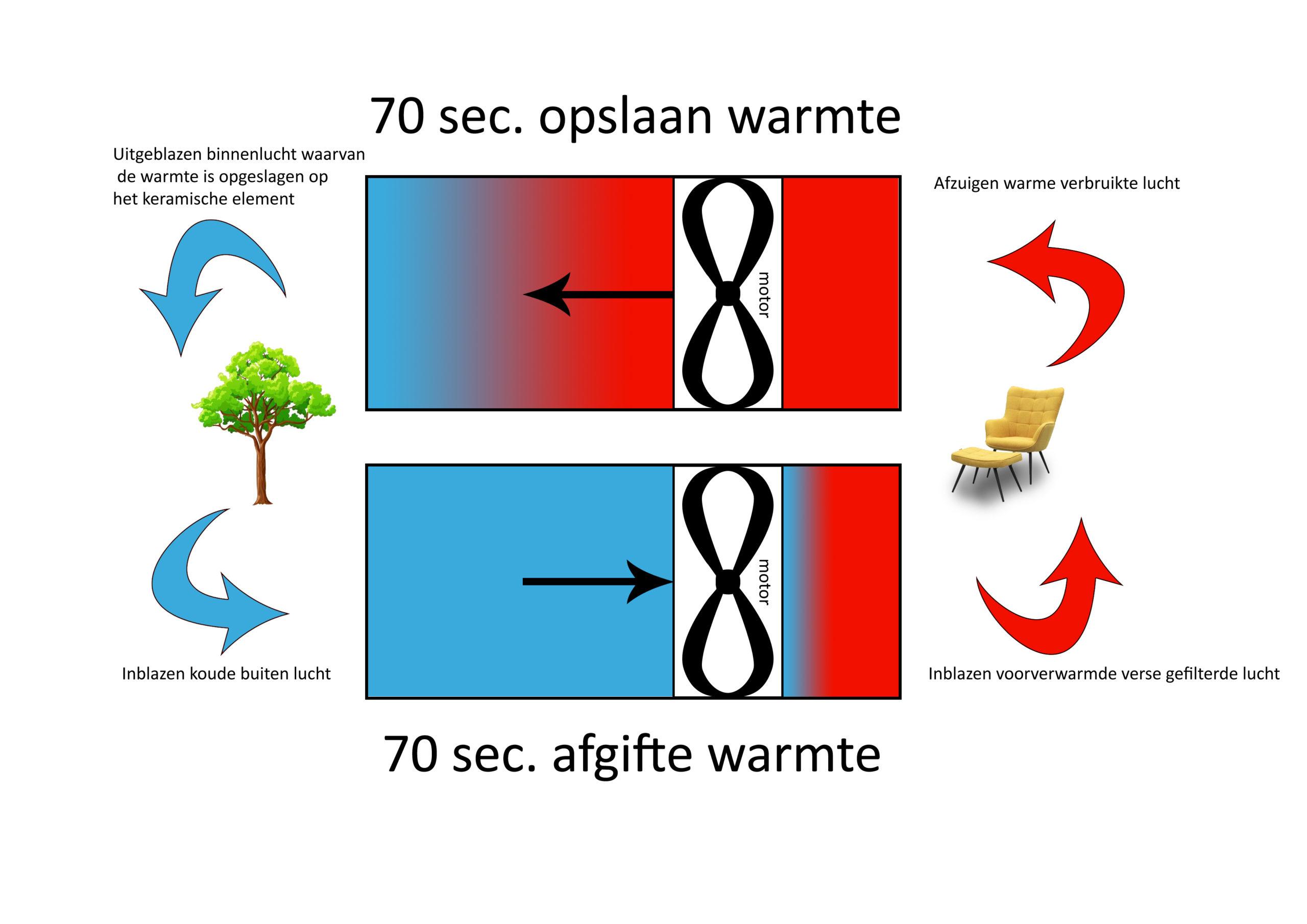 Werking WTW Decentrale Warmteterugwinning